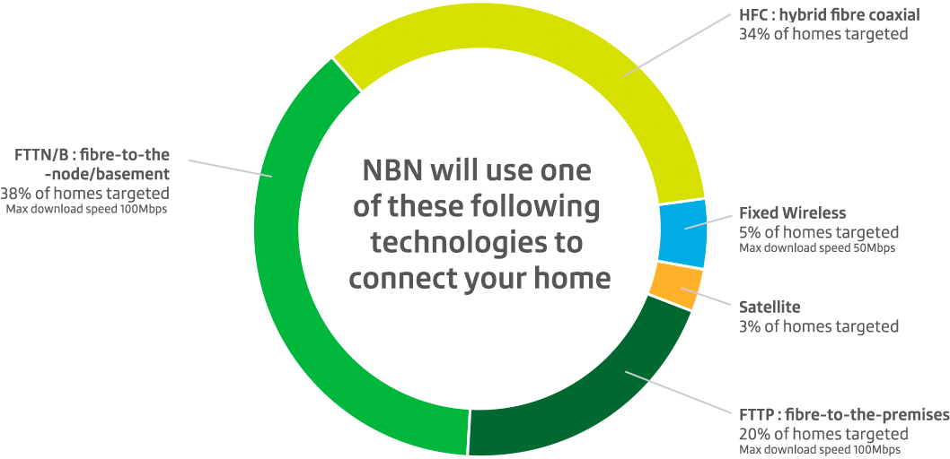 NBN will use one of these following technologies to connect to your home